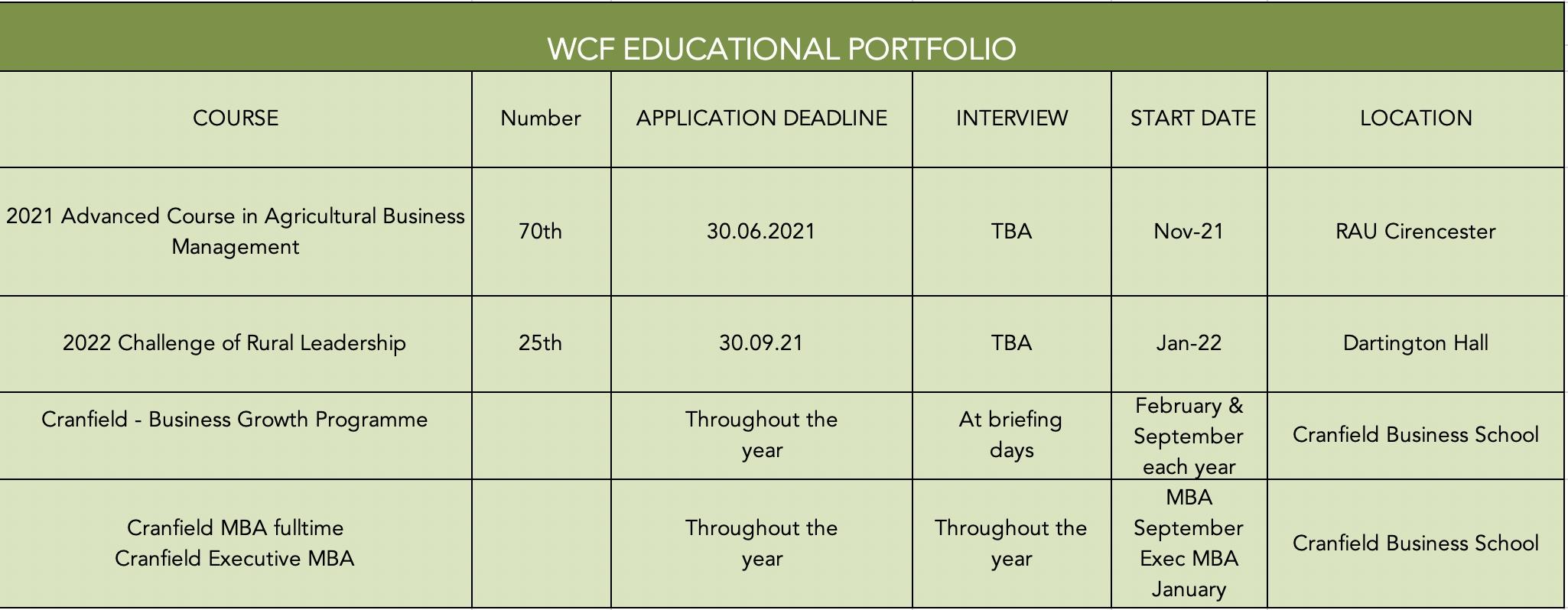WCF course dates