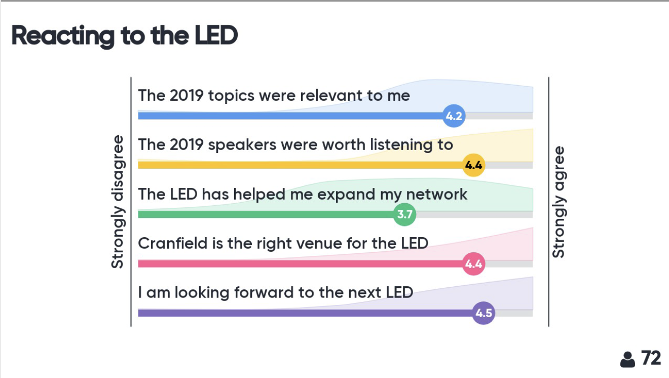 2019 LED Menti output
