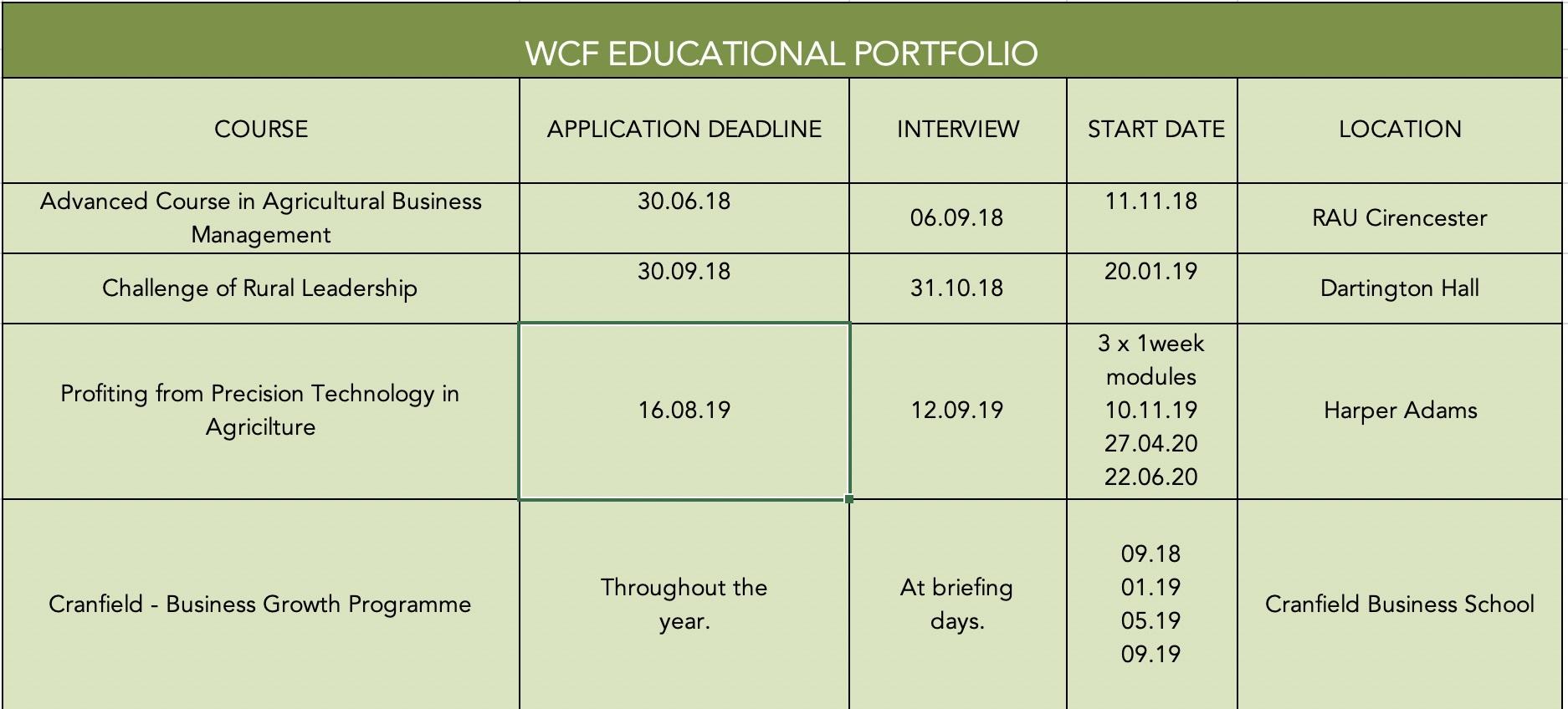 Key WCF course dates